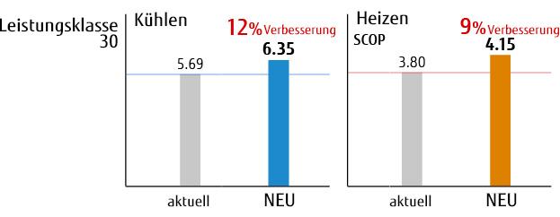 img-fcde-split-wall-std30-36-high-seasonal-energy-efficiency-01