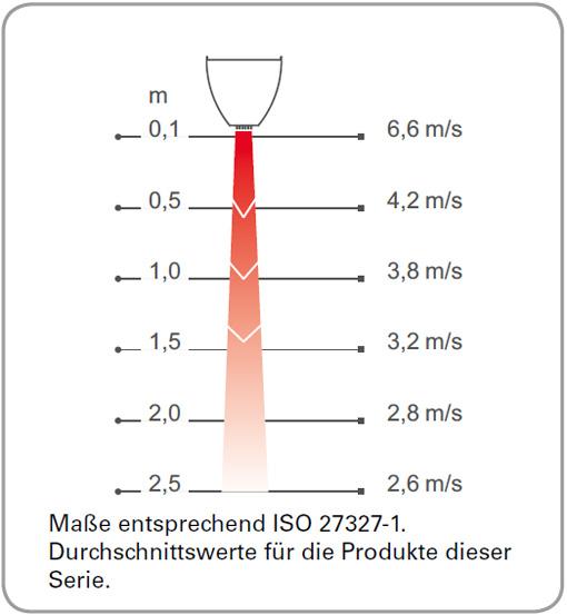 Luftgeschwindigkeitsprofil-Portier