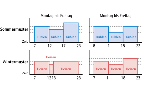 img-fcde-multi-8rooms-feature-weekly-schedule-timer