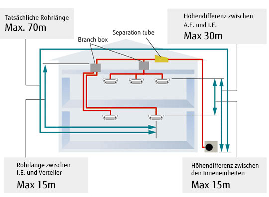 img-fcde-multi-8rooms-feature-long-piping-design